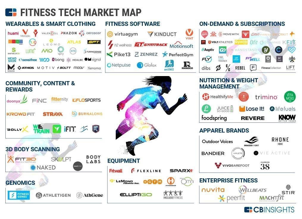 Mega Trend: the worldwide Fitness Tech Landscape in 2018