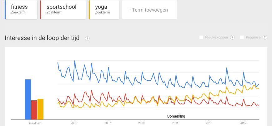 De echte trend in fitnessmarketing