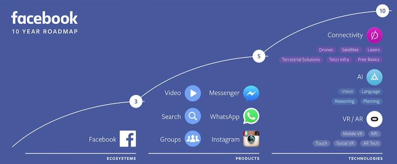 De toekomst van Facebook