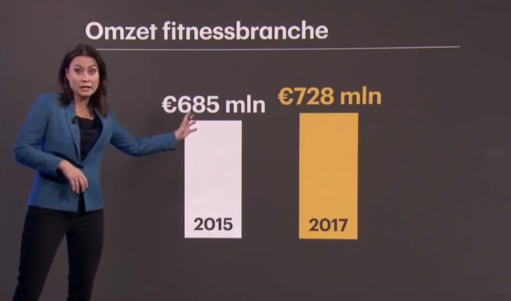 Zo lift jij ook mee op de groei in de Fitnessbranche