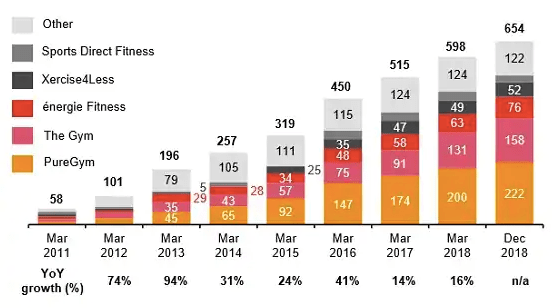 UK low cost gyms report by PWC