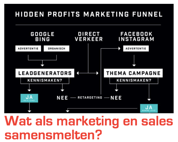 Meer verkopen door beter marketinginzicht (inclusief top 3 verbetertips)